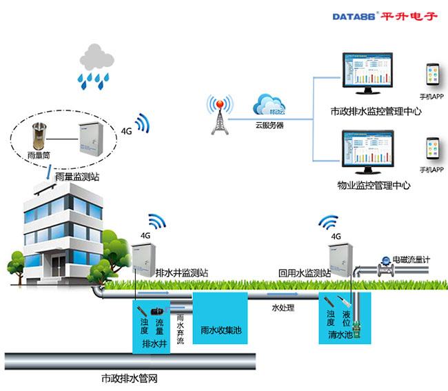 海绵城市之雨水回收利用监测系统