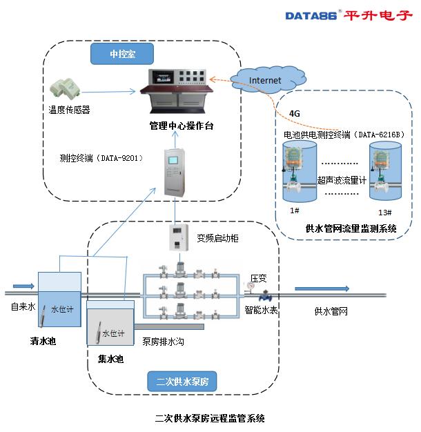 二次供水泵房远程监管系统解决方案