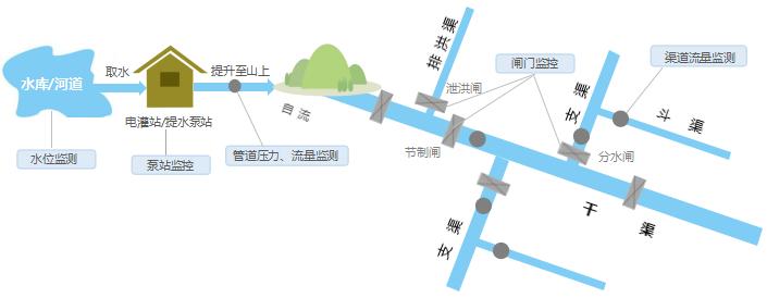 灌区智能信息化管理系统—灌区智能信息化管理系统应用案例