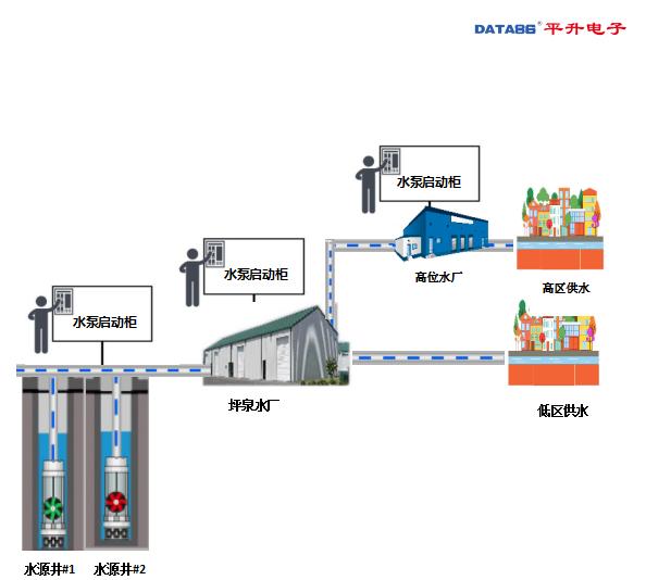 水厂管网以往管理方式