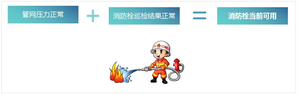 智能取水栓、智能消防栓系统解决方案-消防栓可用的必备条件